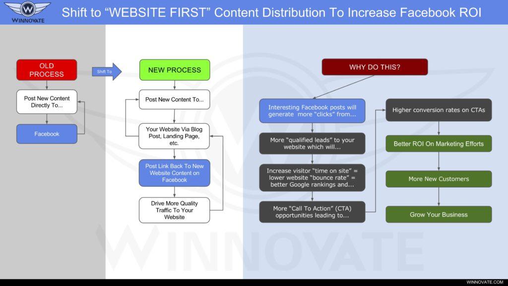 winnovate-website-first-content-distribution-model